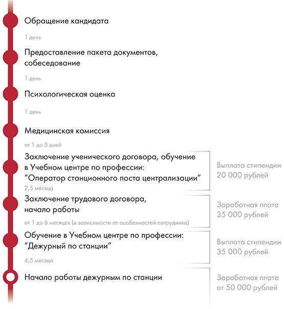 работа в метро для женщин москва