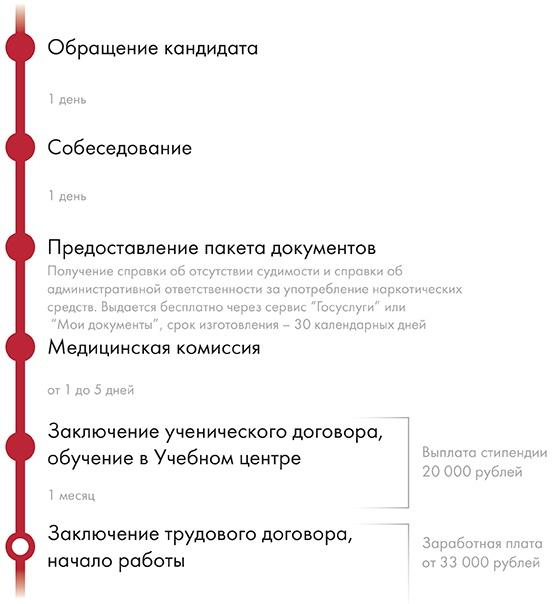 КАК УСТРОИТЬСЯ ИНСПЕКТОРОМ В МЕТРО МОСКВА