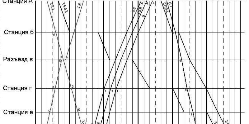 График поездов классификация